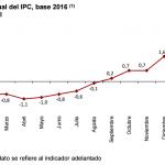 inflacion españa marzo 2017