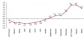 Inflación de España: 0,00% en marzo 2017