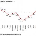 Inflación de España: -0.7% en octubre 2015