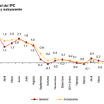 Inflación de España: 0.2% en septiembre 2014