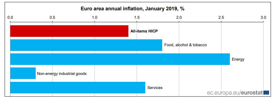 inflacion europa enero 2019