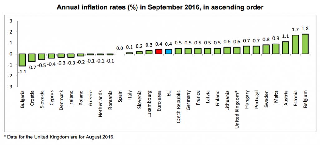 inflacion-europa-septiembre-2016