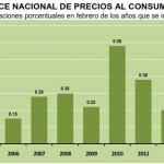 INPC Febrero 2013: +0.49%