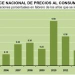 INPC Febrero 2013: +0.49%