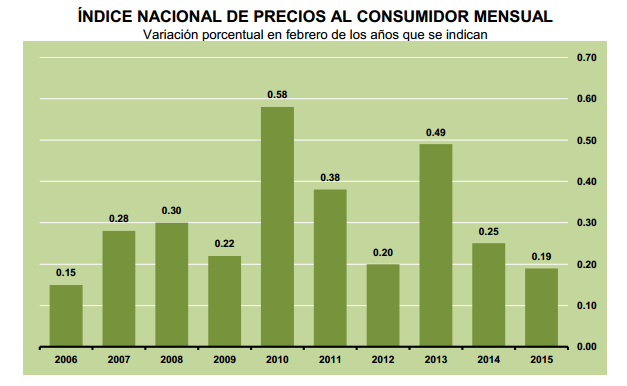 inflacion febrero 2015