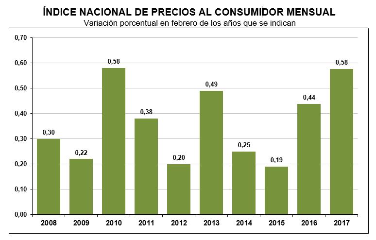 inflacion febrero 2017