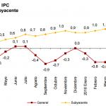 Inflación de España: -0.7% en julio 2016