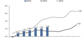 Inflación Nicaragua: 0.32% en Julio 2016