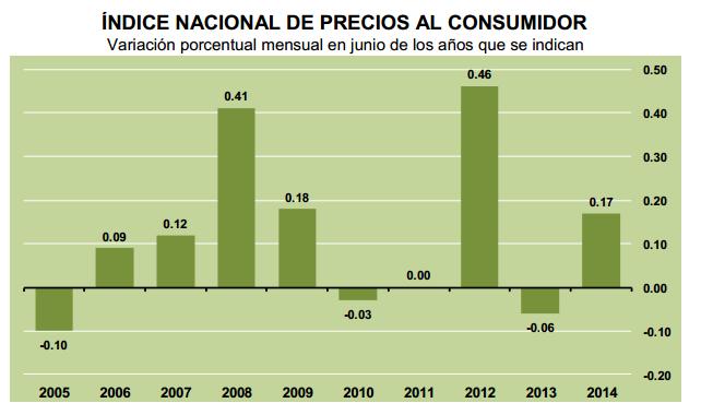 inflacion junio 2014