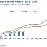Inflación Nicaragua: 0.02% en Junio 2015