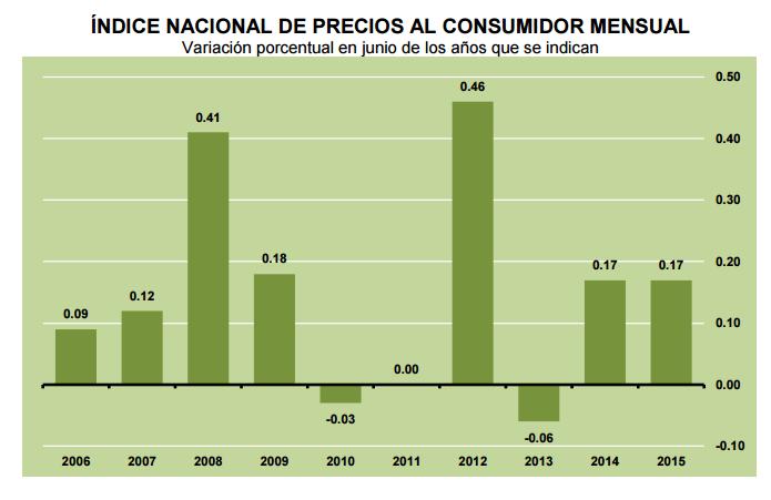 inflacion junio 2015