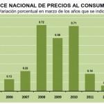 INPC Marzo 2013: +0.73%