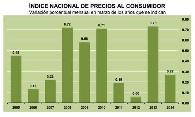 inflacion marzo 2014