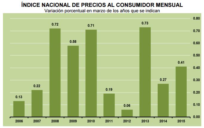inflacion marzo 2015