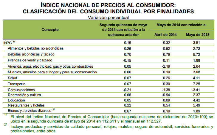 inflacion mayo 2014