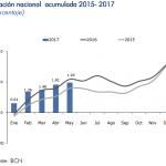 inflacion mayo 2017 nicaragua