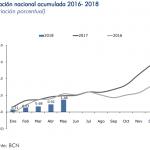 inflacion mayo 2018 nicaragua
