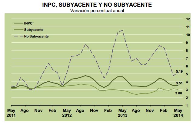 inflacion mayo de 2014