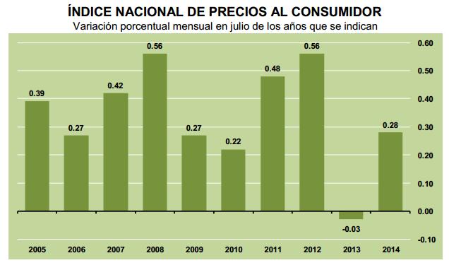 inflacion mexico julio 2014