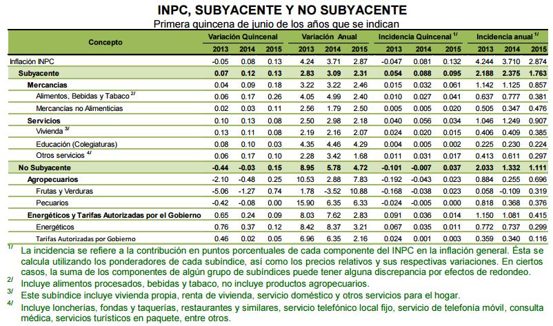 inflacion mexico primera quincena junio 2015