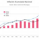 inflacion nicaragua