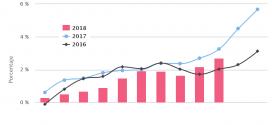 Inflación Nicaragua: 0.73% en octubre 2018