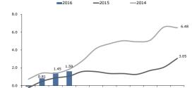 Inflación Nicaragua: 0.14% en Abril 2016