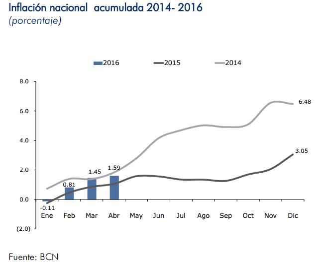 inflacion nicaragua abril 2016