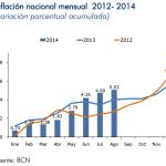 Inflación Nicaragua: 0.32% en agosto 2014