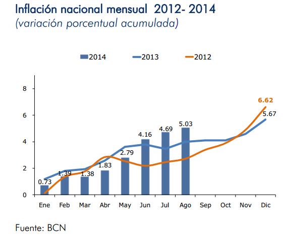 inflacion nicaragua agosto 2014