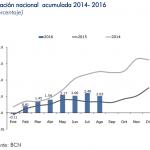 Inflación Nicaragua: -0.36% en Agosto 2016