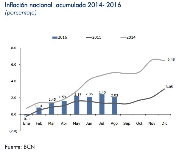 inflacion-nicaragua-agosto-2016