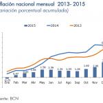 Inflación Nicaragua: 0.98% en Diciembre 2015