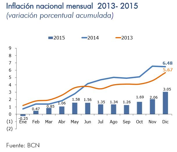 inflacion nicaragua diciembre 2015