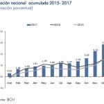 inflacion nicaragua diciembre 2017
