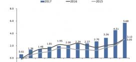 Inflación Nicaragua: 1.12% en diciembre 2017