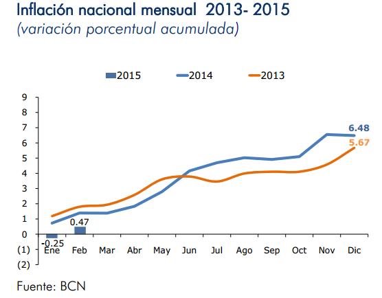 inflacion nicaragua febrero 2015