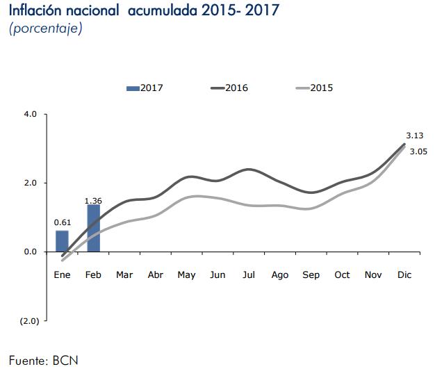inflacion nicaragua febrero 2017