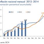Inflación Nicaragua: 0.51% en julio 2014