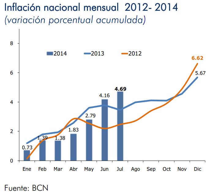 inflacion nicaragua julio 2014