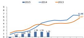 Inflación Nicaragua: -0.21% en Julio 2015