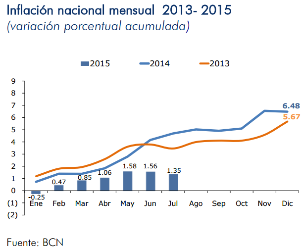 inflacion nicaragua julio 2015