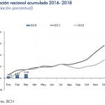 inflacion nicaragua marzo 2018