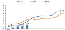 Inflación Nicaragua: 0.51% en Mayo 2015