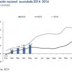 Inflación Nicaragua: 0.57% en Mayo 2016