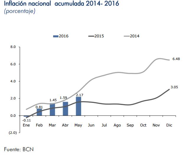 inflacion nicaragua mayo 2016