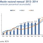Inflación Nicaragua: 1.39% en noviembre 2014