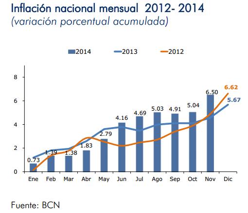 inflacion nicaragua noviembre 2014
