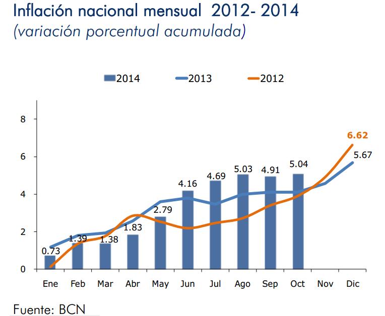 inflacion nicaragua octubre 2014