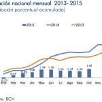Inflación Nicaragua: 0.43% en Octubre 2015